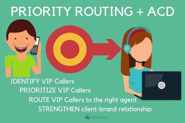 Priority routing and ACD infographic
